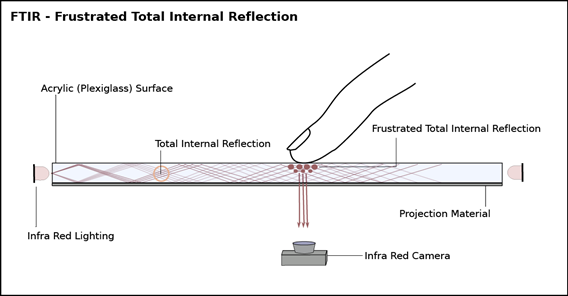 FTIR1 thumb1 Frustrated Total Internal Reflection